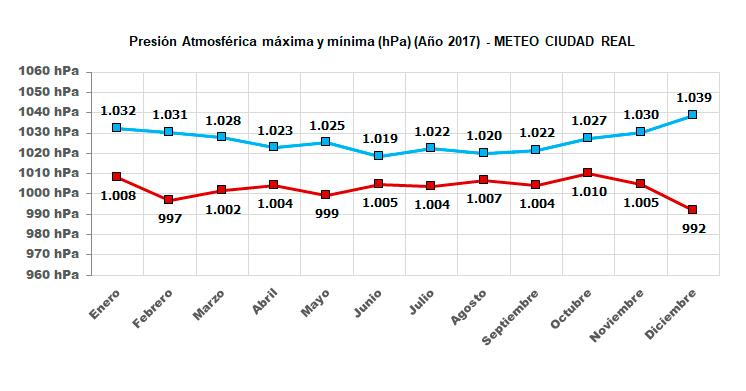 Gráfico evolución la presion atmosférica máxima y mínima este año