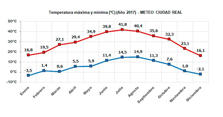 Gráfico evolución temperatura máxima y mínima este año