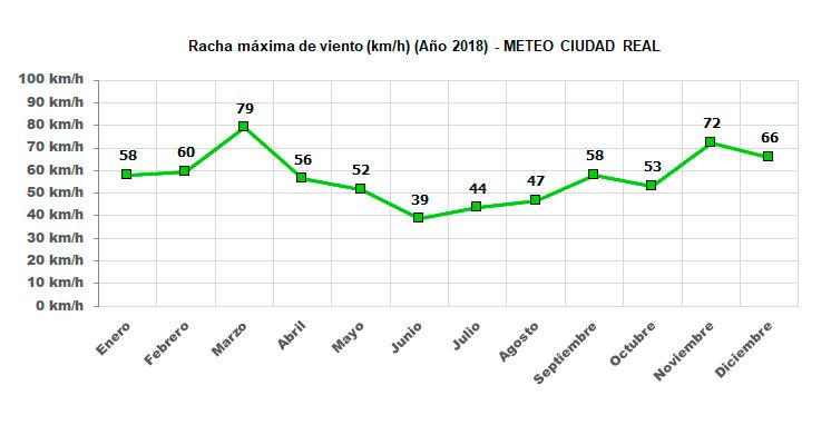 Gráfico rachas máximas de viento este año
